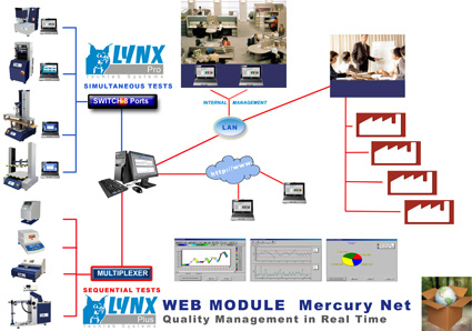 LYNX Mercury Net